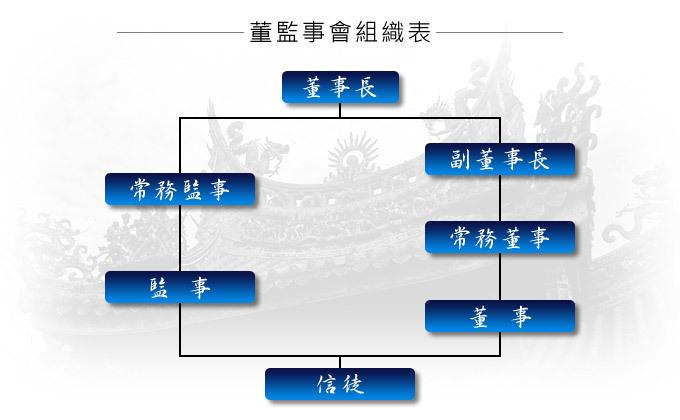 三峽祖師廟 董監事會組織圖